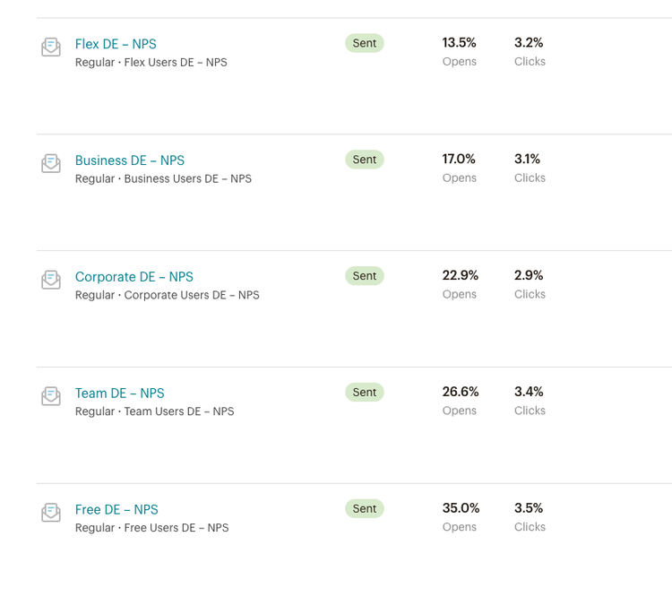 the list of hojars click through rate of our German-speaking users