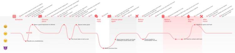sample customer journey outline