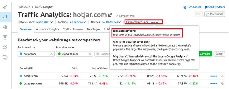 semrush-traffic-comparison-accuracy