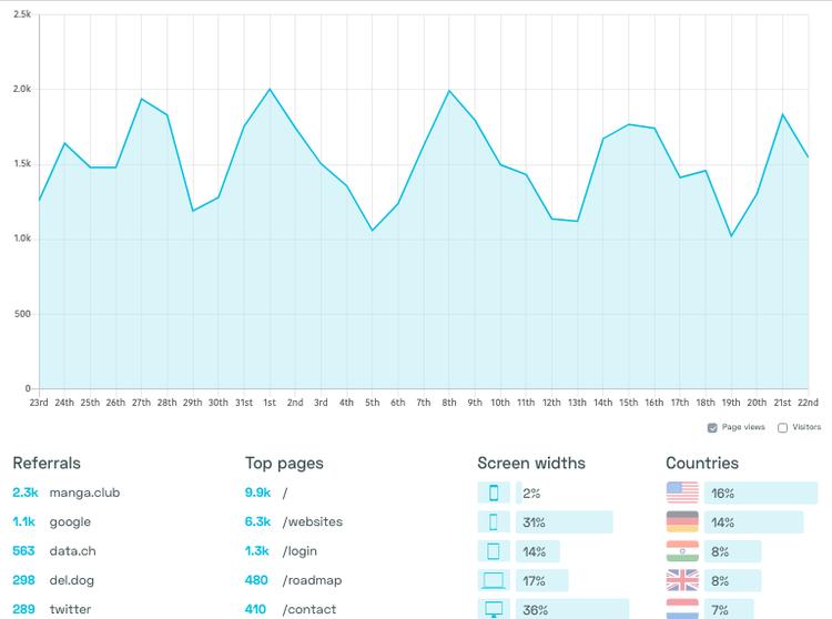 simple-analytics-cookieless-web-analytics-tool