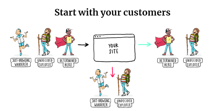 graphic depicting how the 3 types of website users help you improve your website