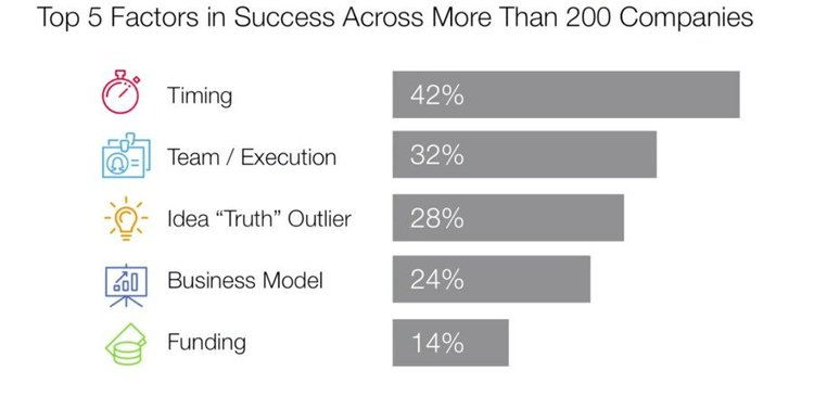 graphic depecting the 5 factors of success