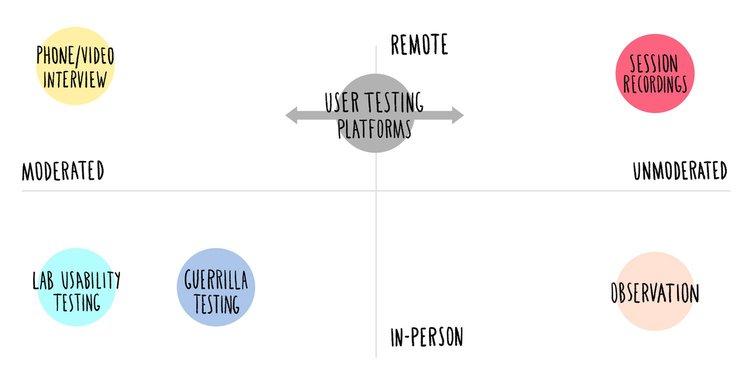 usability-testing-methods-chart