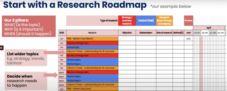 user-research-roadmap-example