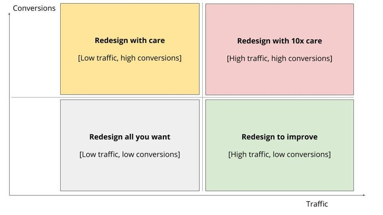 website-redesign-categories
